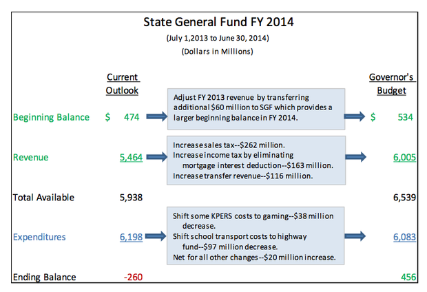 Kansas State General Fund, FY 2014