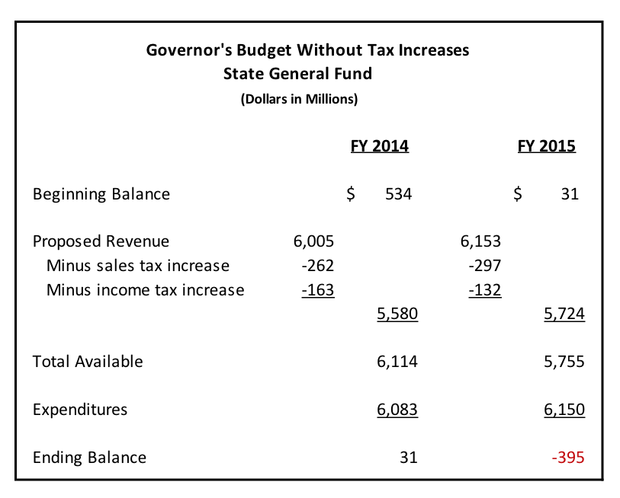 Gov. Sam Brownback's budget, without tax increases, state general fund