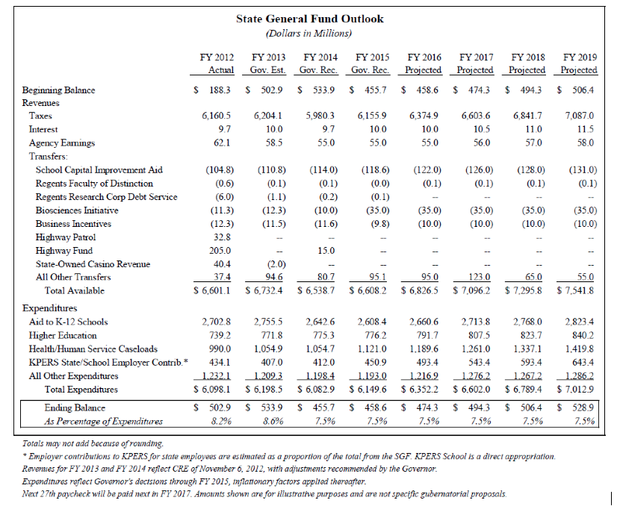 Kansas State General Fund outlook, FY 2014