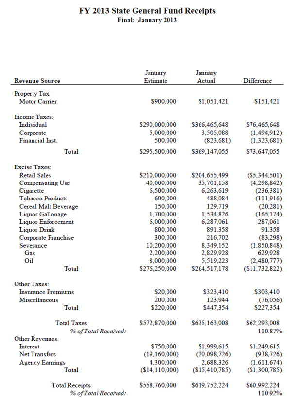 Kansas State General Fund Receipts, FY 2013